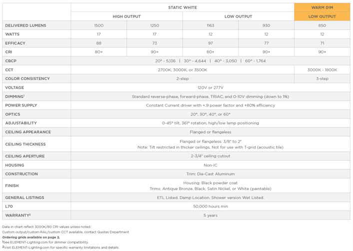 V Dimming Wiring Diagram Bulb on daylight harvesting wiring diagram, advance transformer wiring diagram, led light fixture wiring diagram, photocell wiring diagram, halo lamp wiring diagram, dali wiring diagram, emergency lighting wiring diagram, ballast wiring diagram, recessed lighting wiring diagram, bodine electric wiring diagram, dmx wiring diagram,