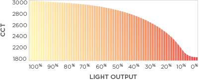 Warm Dimming Chart